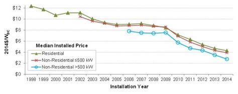 falling solar costs lead to doubling of 2016 installations