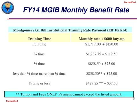 how to use gi bill to buy a house post 9 11 gi bill april 2015 final