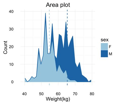 network analysis and visualization in r start guide books ggplot2 area plot start guide r software and