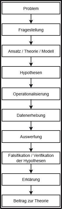 Abb. 1: Lineares Modell des Forschungsprozesses
