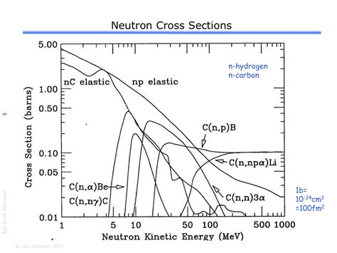 neutron cross sections energy dependent cross sections for neutrons physics