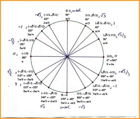 exact values of sine cos and tan in the unit circle geogebra