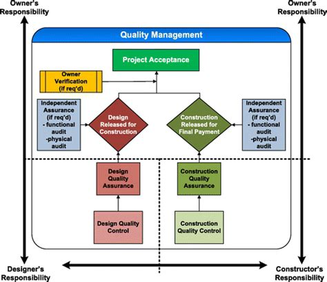 engineering design quality management fundamental project quality assurance organizations in