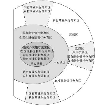 spatial layout features 广州市银行业的空间布局特征与模式