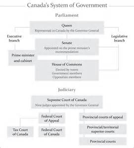 what is the of the cabinet in canada do you how a bill becomes in canada clicklaw