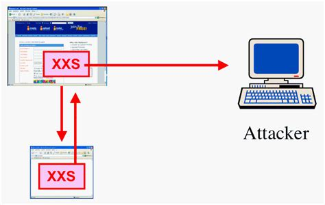 xss detailed tutorial white hackers how to hack websites cross site scripting