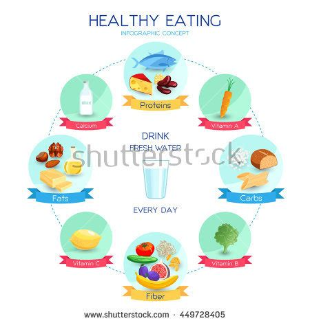 healthy fats cheap carbohydrates stock images royalty free images vectors