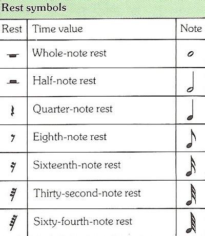 pattern of duration of notes and silences in music rest