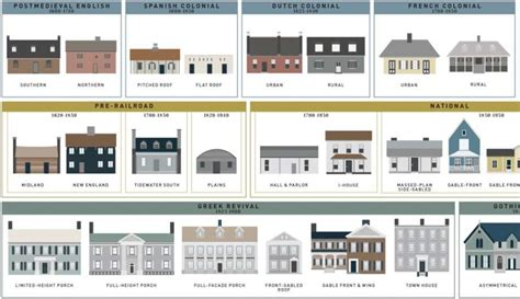 types of architecture homes the evolution of the average american house style