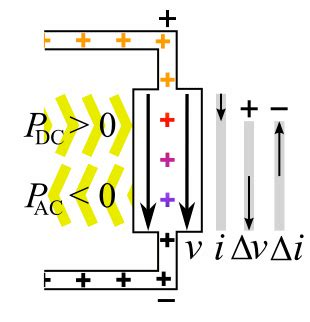 gunn diode animation file negative differential resistance animation gif wikimedia commons
