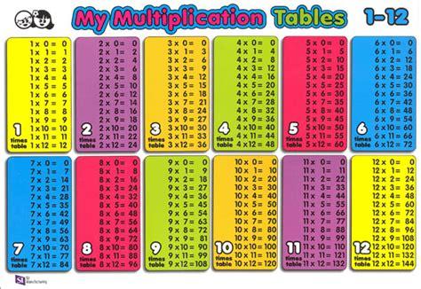 multiplication tables 1 through 12 printable multiplication tables 1 10 multiplication