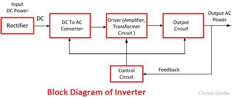 inverter block diagram working difference between ups inverter with comparison chart