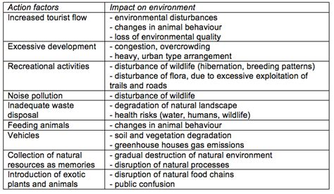 Positive And Negative Aspects Of Tourism Essay by Environmental Impacts An Introduction To Tourism