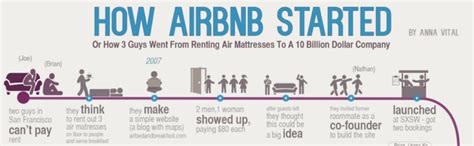 airbnb history growth hacking made simple a step by step guide