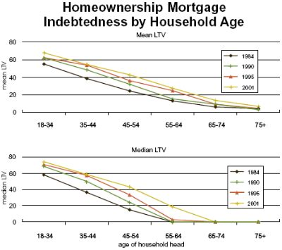 mortgage more than value home