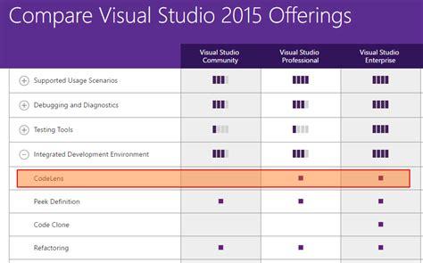 visual studio 2015 preview visual studio community 2013 is it possible to get codelense for visual studio 2015