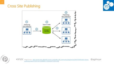 sharepoint online publishing portal template not allowed at the