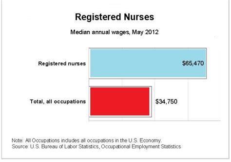 Bsn Resume Exles by Lpn Salary In Nj Chiropractor Salary Healthcare Salary