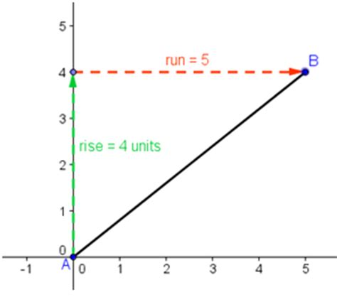 slope of 1 slope concept 1 understanding the basic concepts of slope