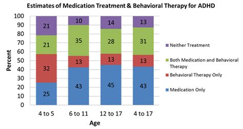 Adhd Treatment For 4 Year - improving children s behavioral health features cdc