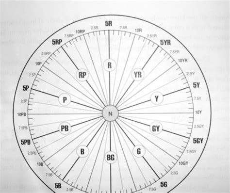 munsell color wheel rational color munsell color wheel