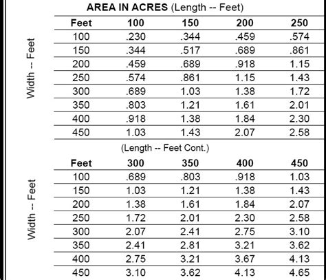 how many square feet in half an acre 28 how many square feet in half an acre history blm
