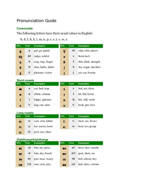 esl english pronunciation pronunciation guide