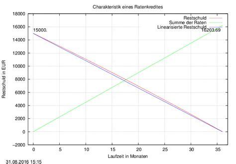 effektivzins ratenkredit zinsmath ratenkredit rechner taggenau
