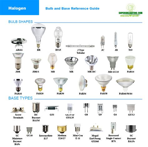 Light Bulb Socket Sizes Chart by Light Bulb Sizes Types Shapes Color Temperatures Reference Guide