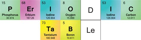 Letter Using Chemical Terms Element Symbols In Periodic Table