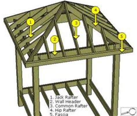4 Sided Roof Construction Outdoorsy Stuff On Rabbit Hutches Gazebo And