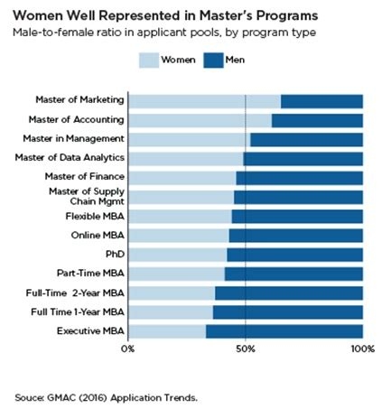 What Do Mba Officers Look For In Applicants by Gmac Survey Says 29 Do Not Pursue Mba Programme
