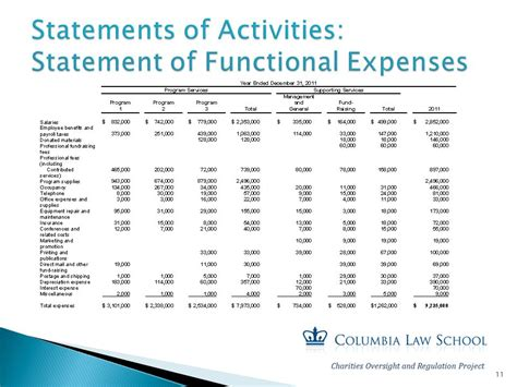 How To Use A Cpa Presented By Julie Floch Partner And Director Of Ppt Video Online Download Statement Of Functional Expenses Template
