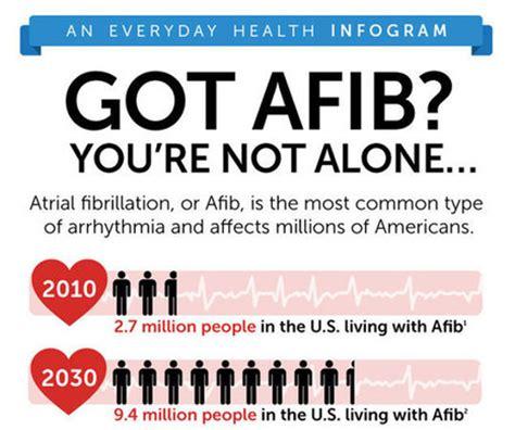 symptoms of afib hrfnd