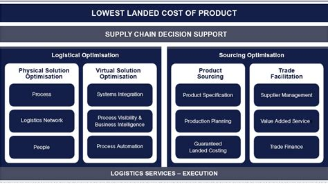 supply chain management models forward uncertain and intelligent foundations with studies books supply chain solutions wm shipping