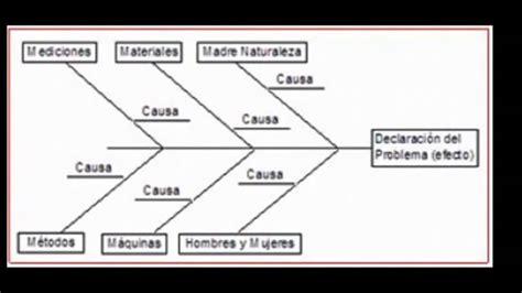 causa y efecto diagrama causa efecto youtube