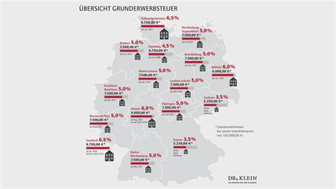 Kaufnebenkosten Hessen by Bildung Wohneigentum Wird Teurer In Baufinanzierung