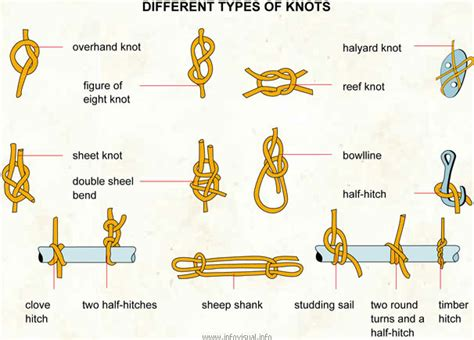 Different Types Of Macrame Knots - technical for navigation types of knots