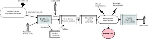accounting workflow diagram accounting workflow and automatic invoice creation