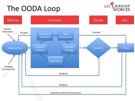 Ooda Loop Business Related Keywords Ooda Loop Business Ooda Loop Powerpoint