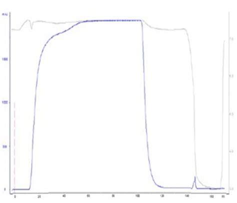 protein l resin protein l agarose high flow resin cop25 creative biomart