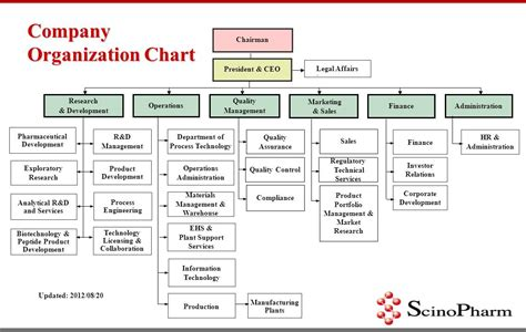 hierarchy chart company organizational structure pictures to pin on