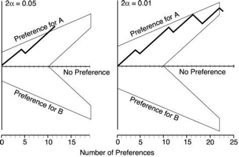 matched pairs design experiment exle figure 1 interim analyses of data as they accumulate in