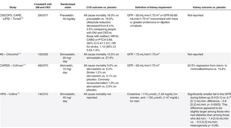 ajkd kdoqi guidelines kdoqi clinical practice guideline for diabetes and ckd