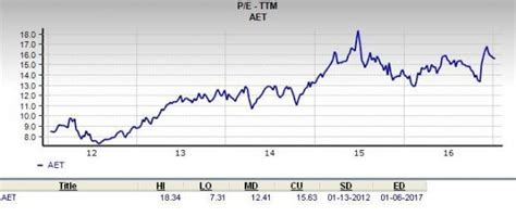 is 62 great price is aetna aet a great stock for value investors