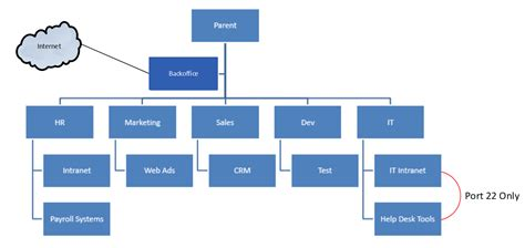 best practices for account hierarchy management