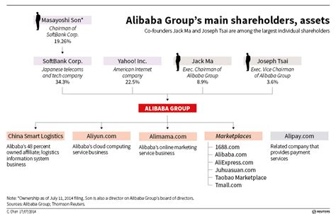 alibaba logistics alibaba s ipo filing has strategy shaped hole breakingviews