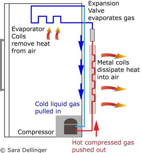 how refrigeration works diagram how does a refrigerator compressor work ehow