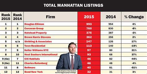 best brokerage firm top brokerage firms in nyc jydyxukurijibaje xpg uol br