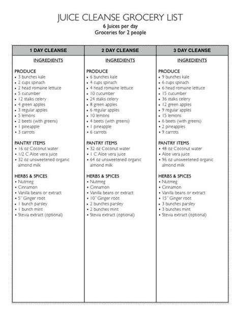 Green Smoothie Detox Shopping List by Juice Cleanse Grocery List Png Juicing Smoothies